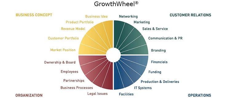 Business Growth Wheel