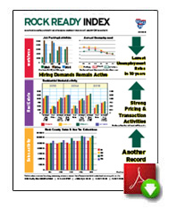 Rock Ready Index Q3 2015